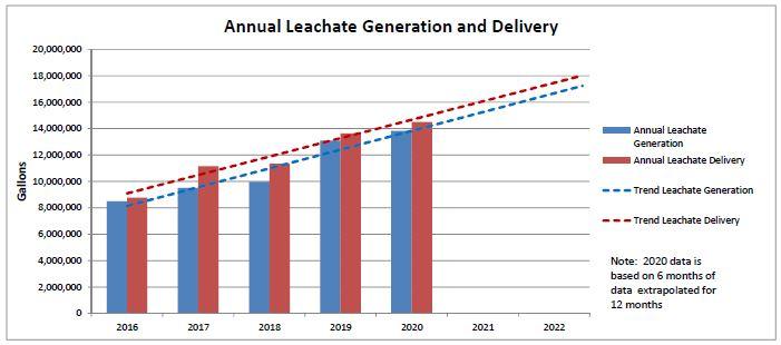 Leachate Trend